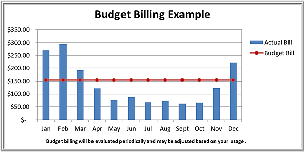 once enrolled in the budget billing program a customers account must remain in good standing and payments must remain current if the account is not paid